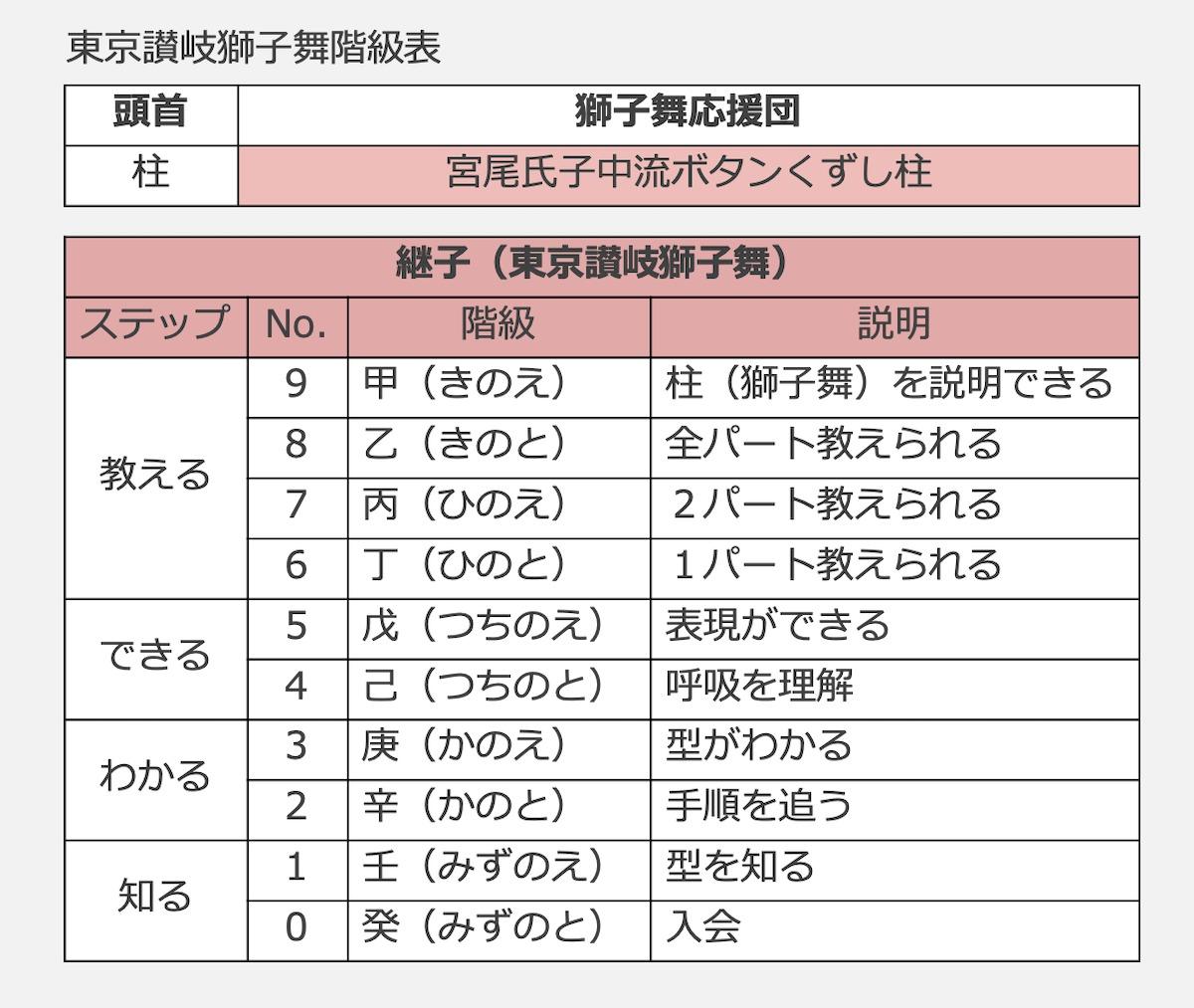 東京讃岐獅子舞の階級表